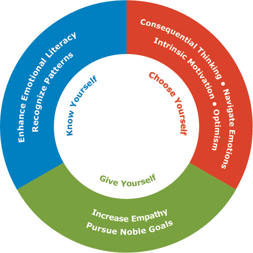 the four core concepts of person centered therapy The goal of a person-centered therapy is to create the necessary conditions for clients to engage in  true self counseling home  3 core conditions for.