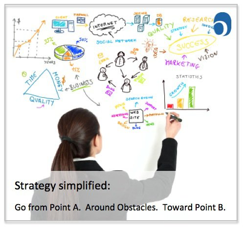 Strategy Simplified – and Not