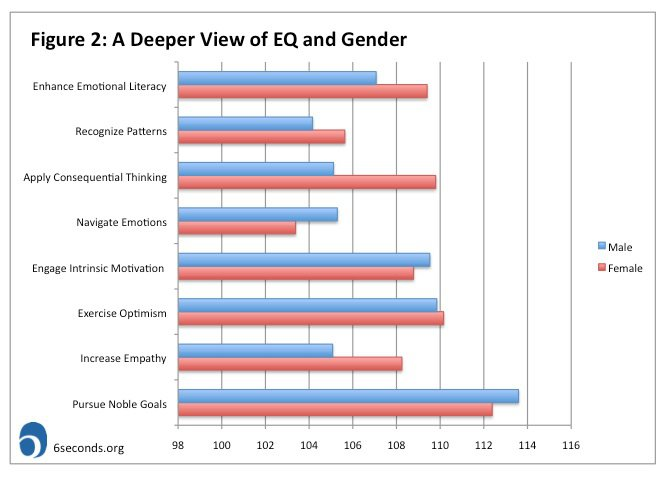 affects of gender on intelligence Health effects on intelligence have been described as being among the most important factors in the origins of human group differences in iq test scores and other measures of cognitive ability  gender, school, parental myopia, father's education, and books read per week, myopia was still associated with high nonverbal iq.