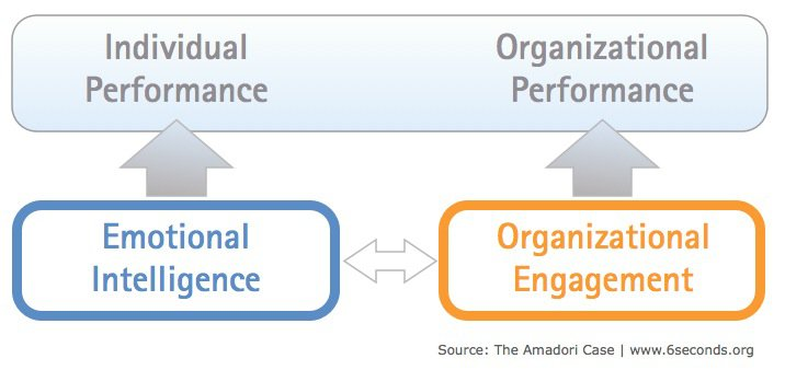 leadership organisational performance and emotional intelligence management essay In another study by six seconds, amadori, an italian agro-food sector company and european supplier to mcdonalds, emotional intelligence was found to predict 47% of the variation in manager's performance management scores.
