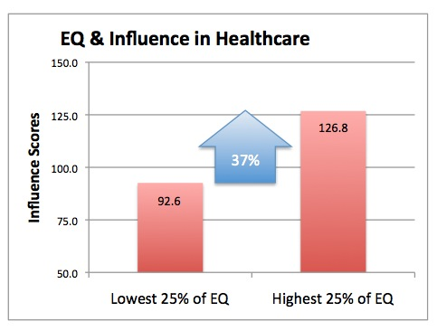 graph of emotional intelligence and influence in healthcare