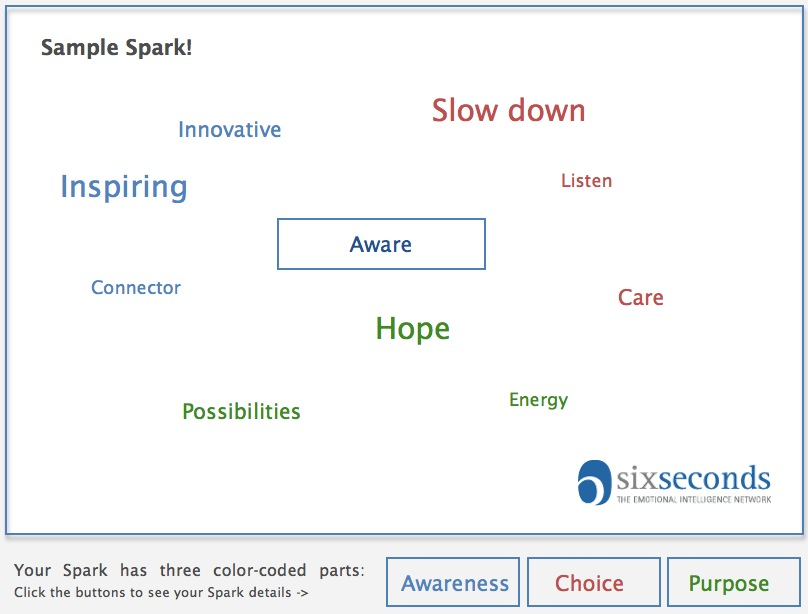 What Sparks Your Strengths?