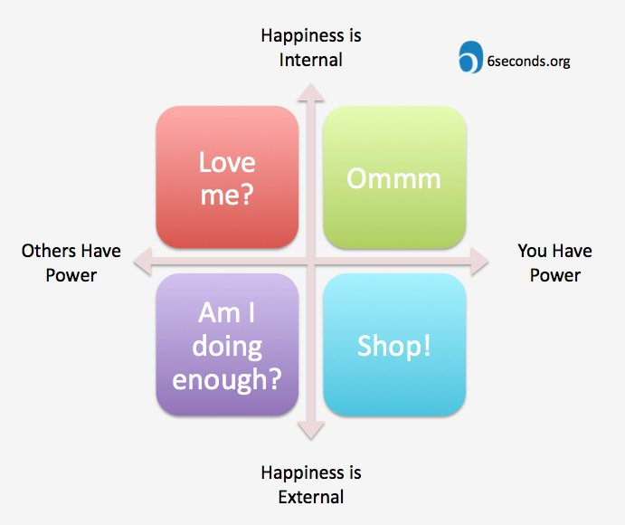 Want to Take Ownership of Your Happiness? 3 Important Questions to Get Started