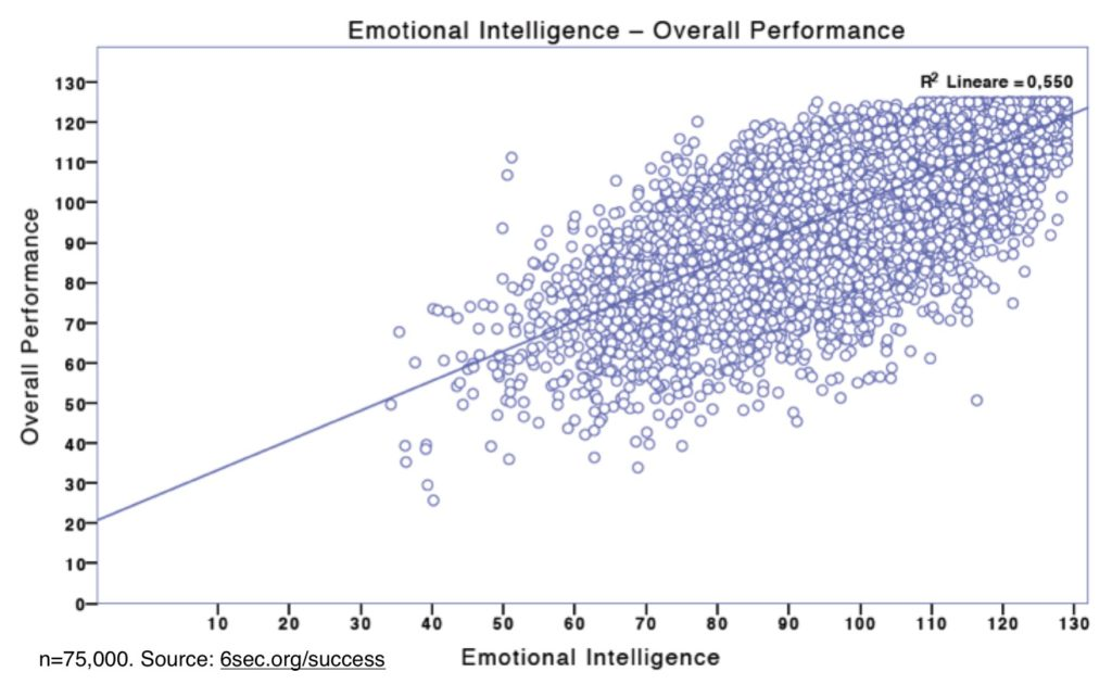 emotional-intelligence-success-graph