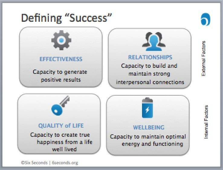 emotional-intelligence-success-slides