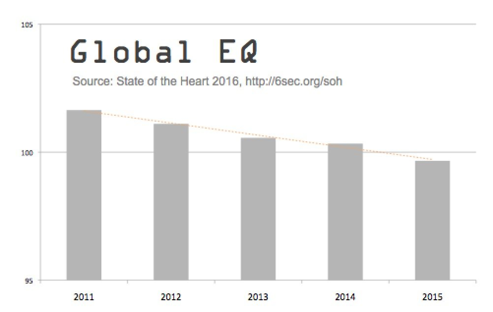 global-emotional-intelligence-declining