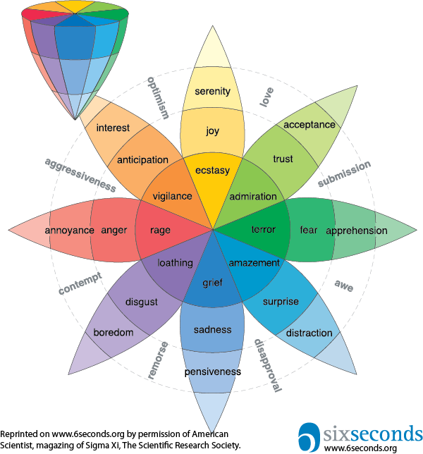 Plutchik's Wheel of Emotions: A Guide to Understanding Emotions